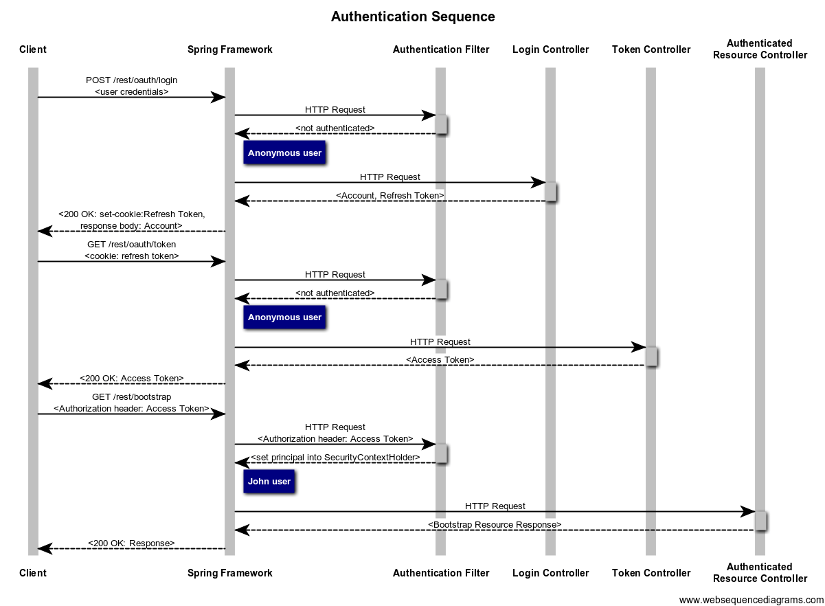 hight resolution of authentication sequence diagram