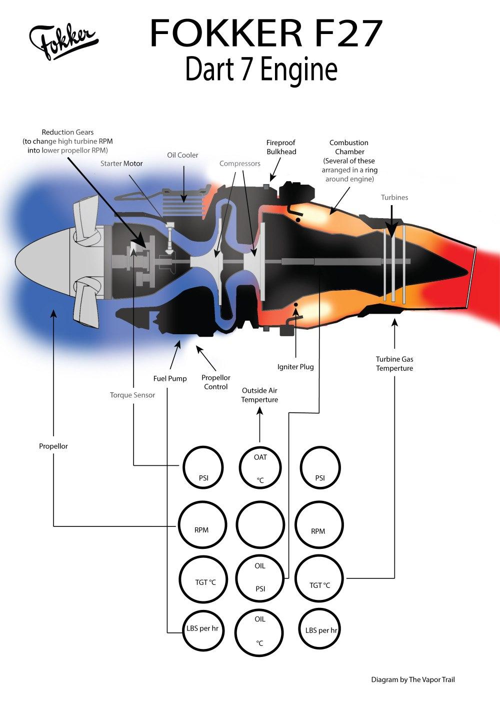 medium resolution of fokker f27 dart 7 engine diagram