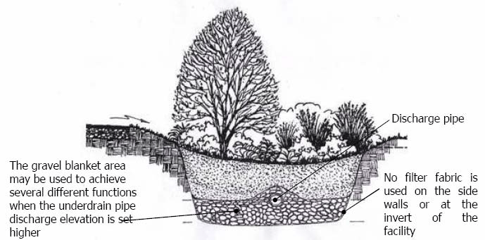 File:Bioretention with infiltration gallery.png