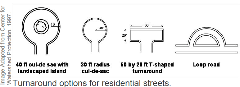 File:Turnaround options for residential streets.PNG