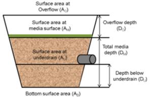 Bioretention combined - Minnesota Stormwater Manual
