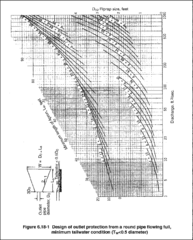 File:Design of outlet protection for a round pipe flowing