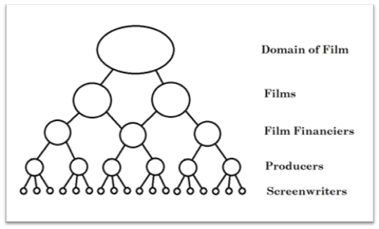 Creative Practice Theory Narratology (How great films
