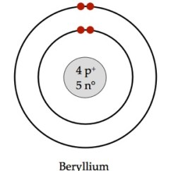 Bohr Diagram For Lithium 3 Pole Wiring Be Blog Rutherford Diagrams All Data Examples
