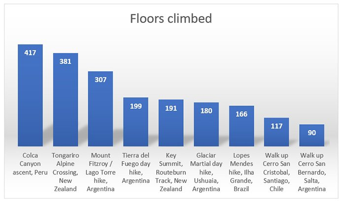 Day hike floors climbed 700px