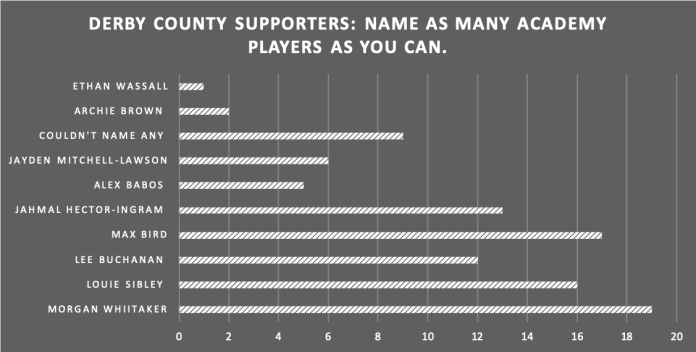Graph showing how well Derby County fans know their academy