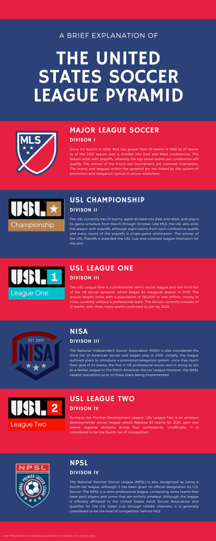 United States Soccer Pyramid