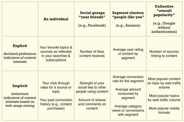 Table showing how different kinds of explicit and implicit preferences and behaviors can influence content delivery
