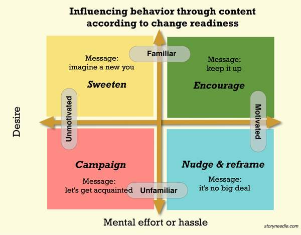 diagram of content persuasion types