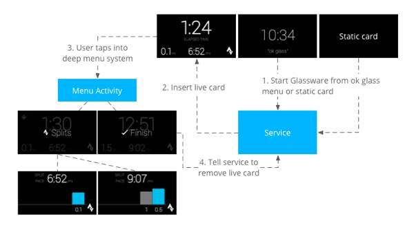 screenshot of google glass cards