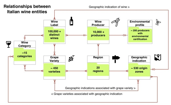 Relationships between different entity types associated with the domain of Italian wine.