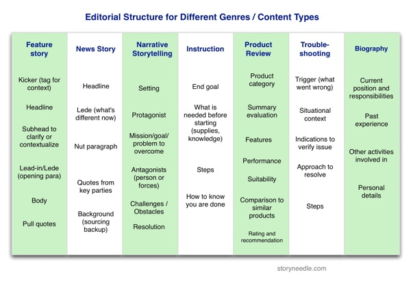 table of content structures for different content types and genres