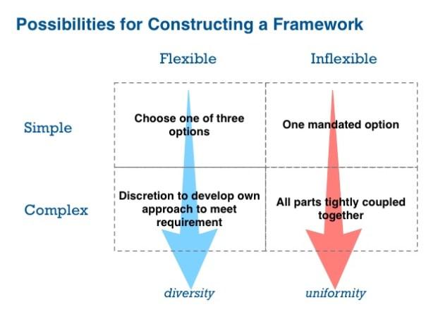 framework possibilities