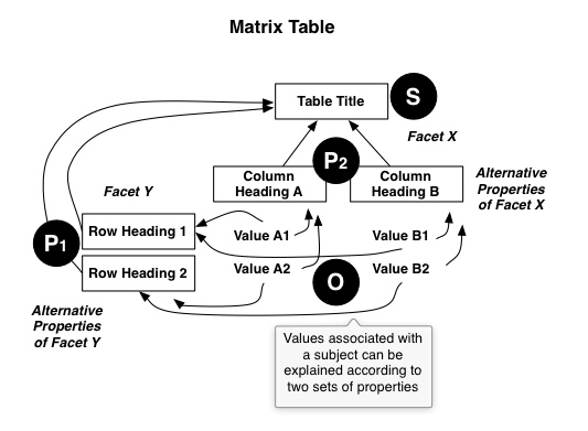 diagram-matrix table