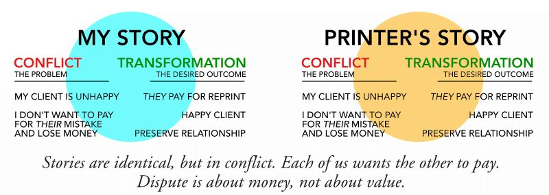 problem-solving - identical stories in conflict