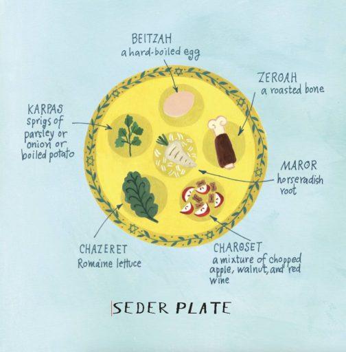 Pippa's Passover Plate - Seder plate - Story Snug