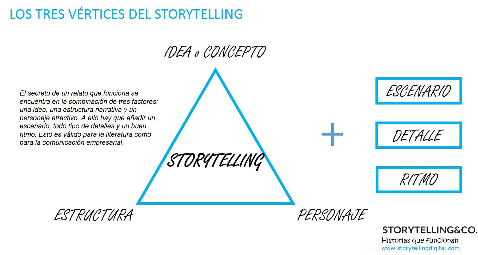 Idea Storytelling Co