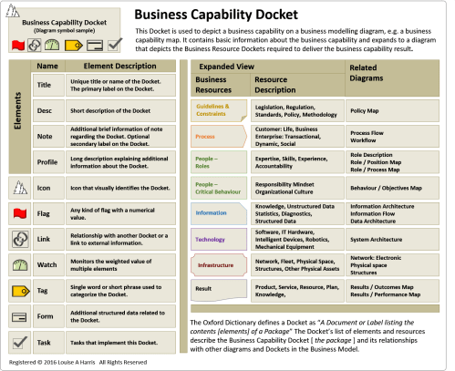 small resolution of busines capability diagram