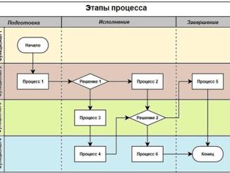 Как описать кросс-функциональные процессы