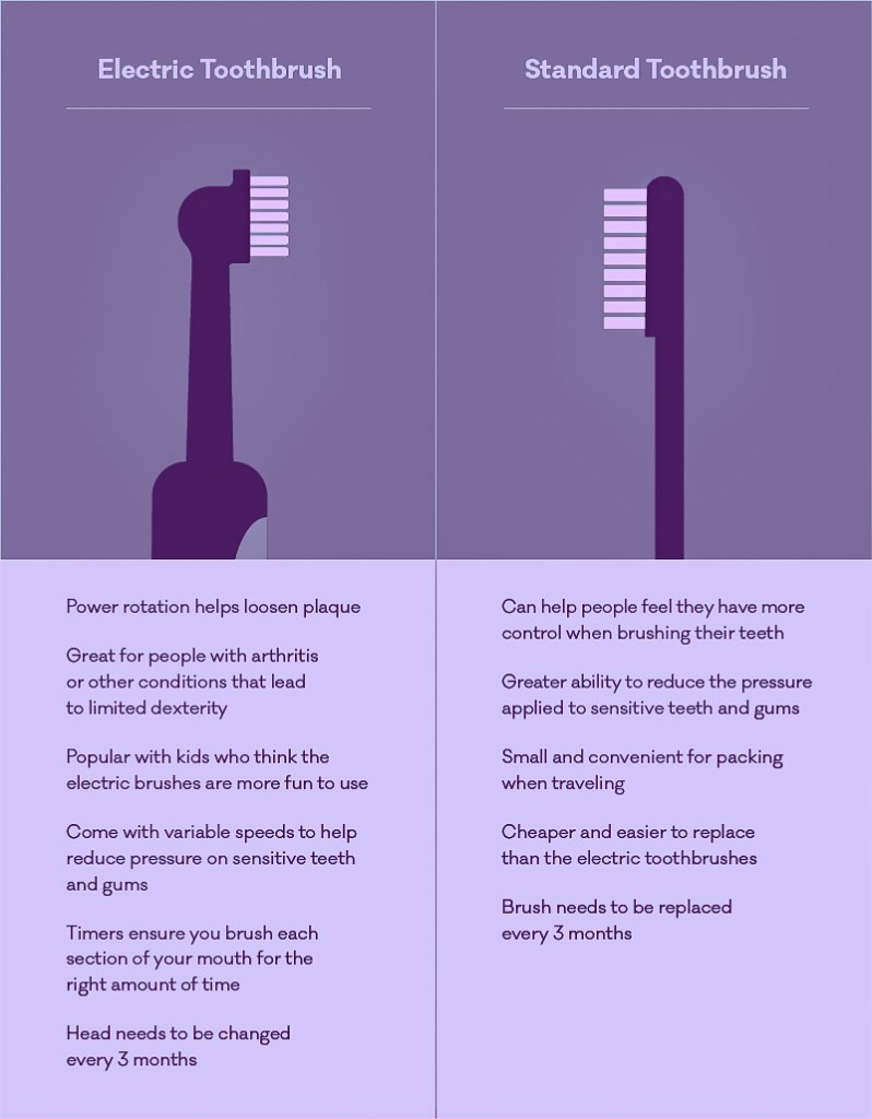 manual vs powered toothbrush