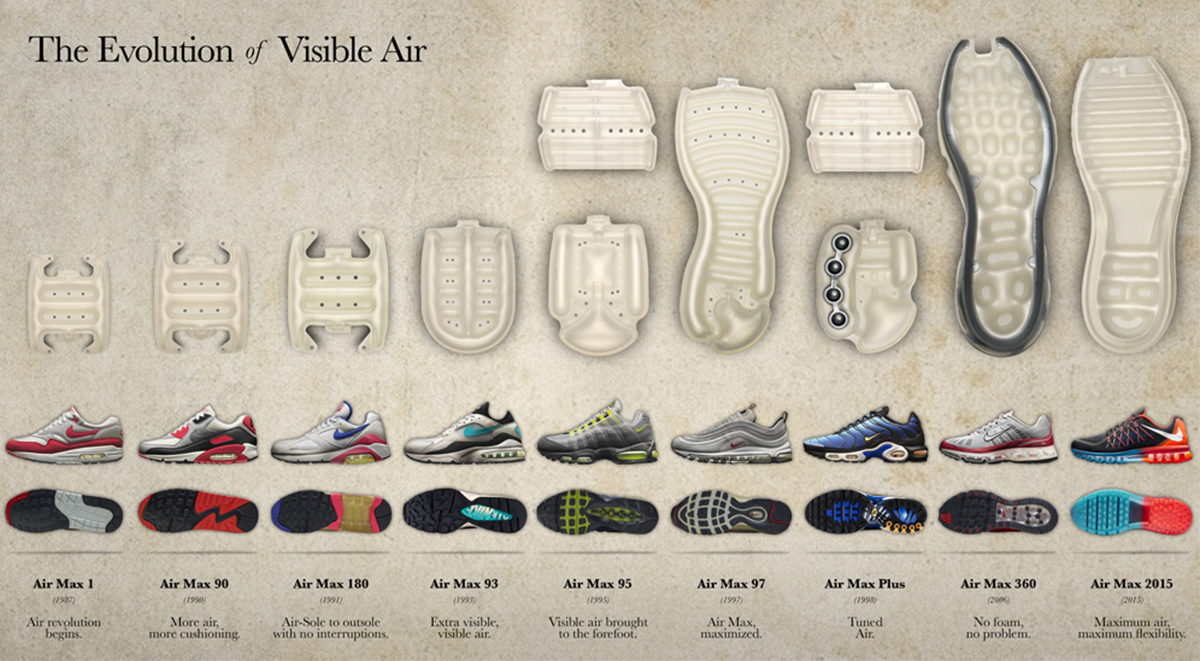 History of Air Max: 32 Fun Facts for 32
