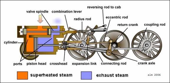 How the Steam Engine of the Lootive Works | A 21st