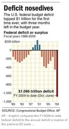 2009 US Federal Budget Deficit