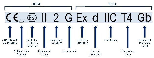 Ευθείες σημάνσεις εξοπλισμού Ex