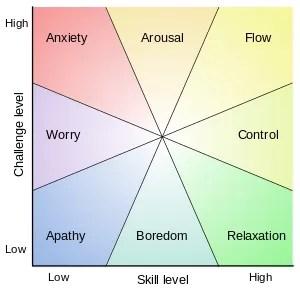 Flow Model