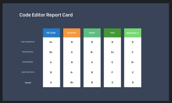 code editor feature