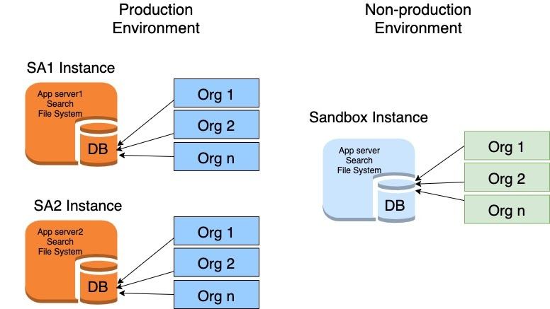 Salesforce instance and Salesforce orgs