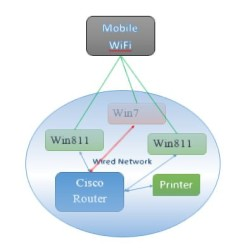 Connecting Win7 to wireless and ethernet networks simultaneously