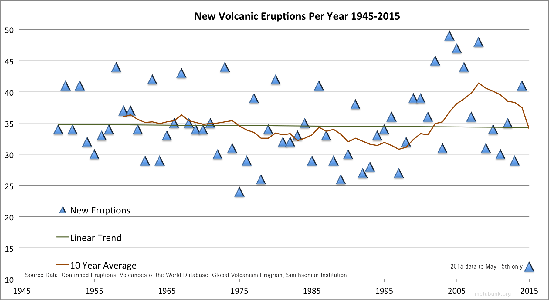 Significant Increase In New Volcano Eruptions In