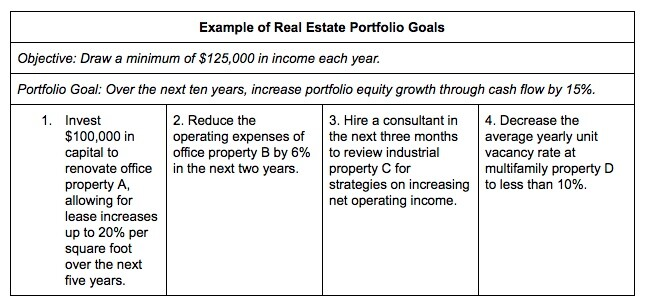 4 Keys to a Creating a Successful Real Estate Portfolio - Goals