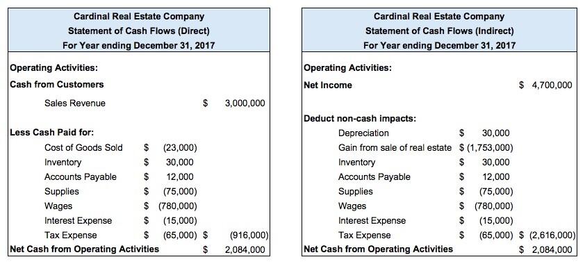 distinguish between cash basis and accrual basis of accounting with examples