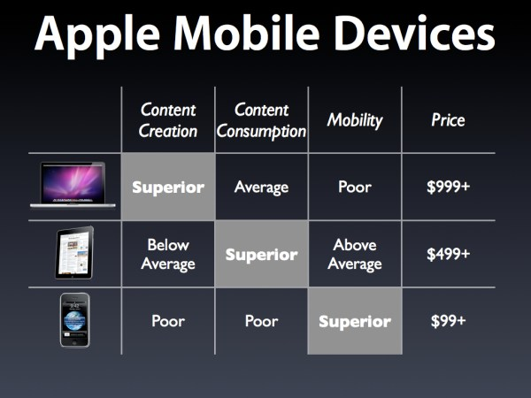 Apple Mobile Devices Compare