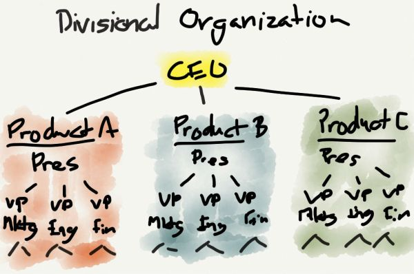 A divisional organization is organized by product.