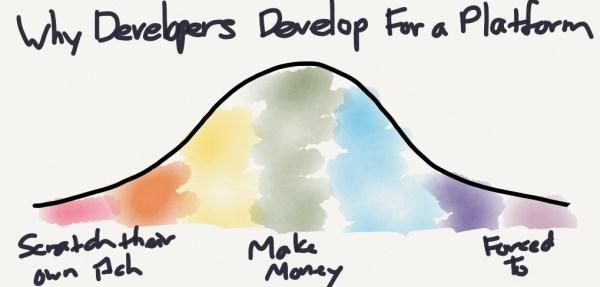 developers-motivation
