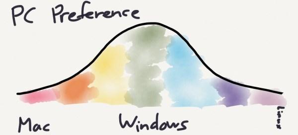 pc-preference