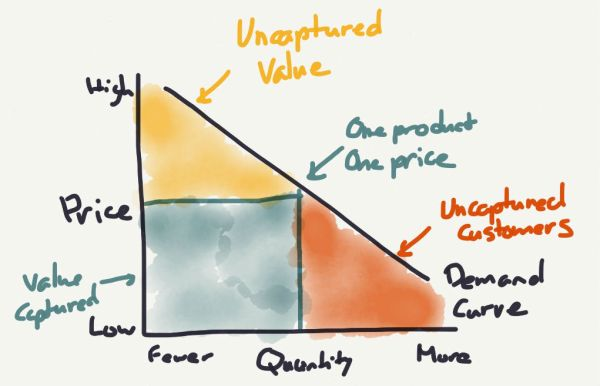 A one-product strategy is too expensive for some, and doesn't capture full value from others