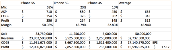 If the 5S is outselling the 5C 3 to 1, margins and profits are higher given the same number of phones sold