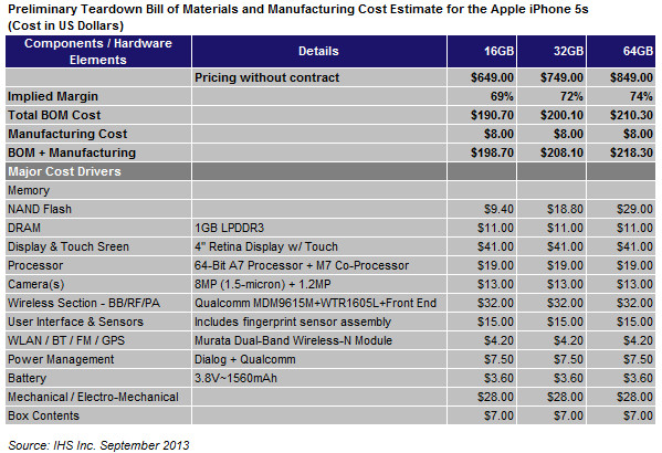 The bill of materials plus labor costs = the marginal cost of the iPhone 5S