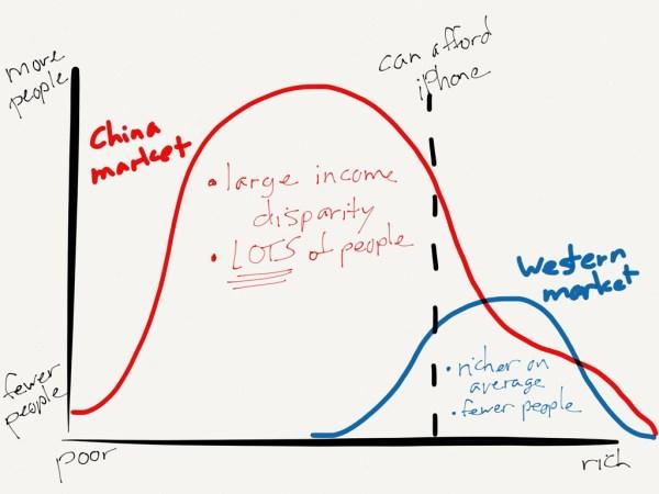China market potential