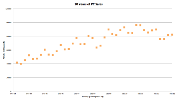 PC sales for the last 10 years