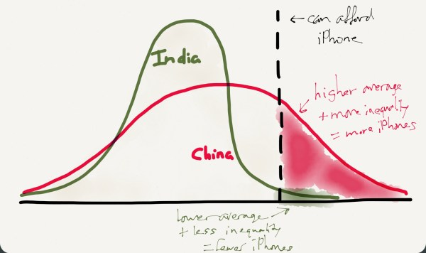 India has a lower average income and fewer outliers than China, which means a much smaller iPhone market