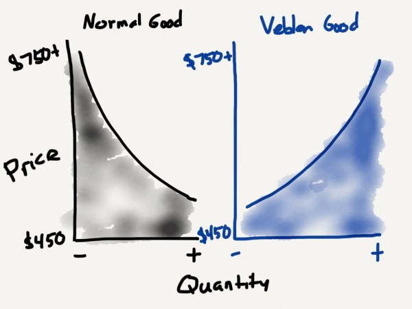For a normal good, the quantity increases as the price decreases. A Veblen good, though, curves in the opposite direction.