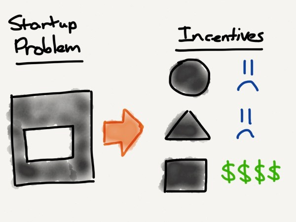 A start-ups incentives are defined by the problem they are seeking to solve