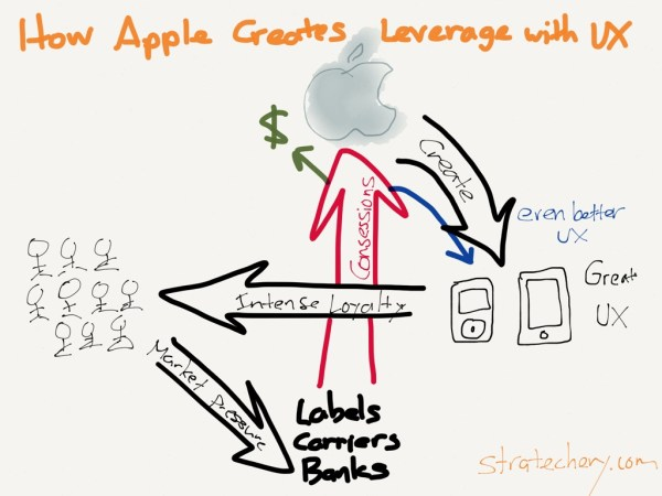 Apple's focus on creating a great user experience builds consumer loyalty. Consumers then put market pressure on Apple's potential partners, which result in concessions to Apple, further enhancing the user experience