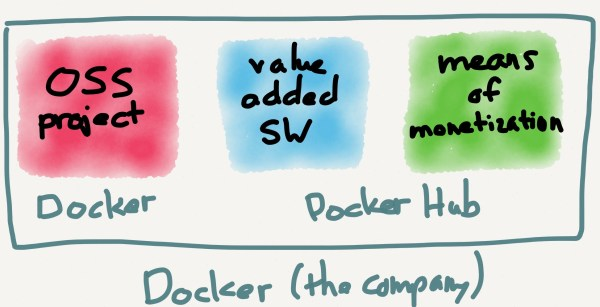 Docker controls all the parts of their business: they are a fully integrated open source company.