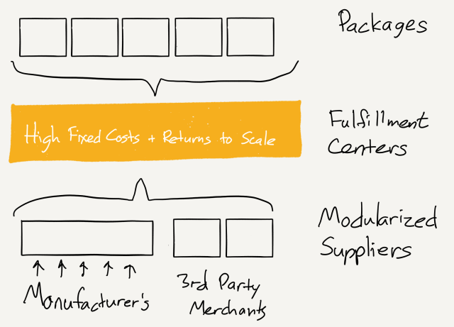 A drawing of The Transformation of Amazon's E-Commerce Business
